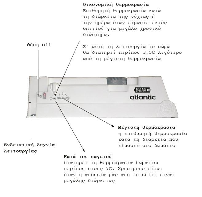 Θερμοπομπός Atlantic F119 Design CE